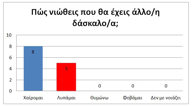 ΕΡΕΥΝΑ ΣΤΑ ΝΗΠΙΑ 3
